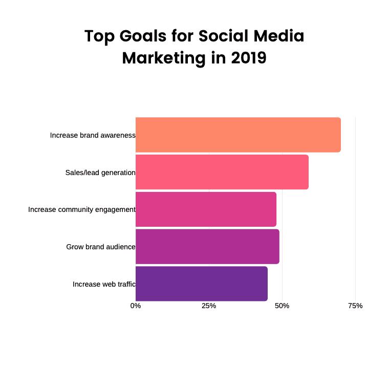 Instagram marketing goals