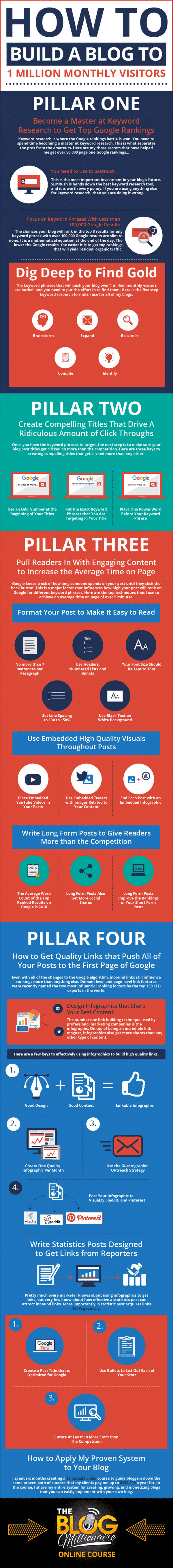 Learn more about how to drive traffic to your blog in this great infographic.