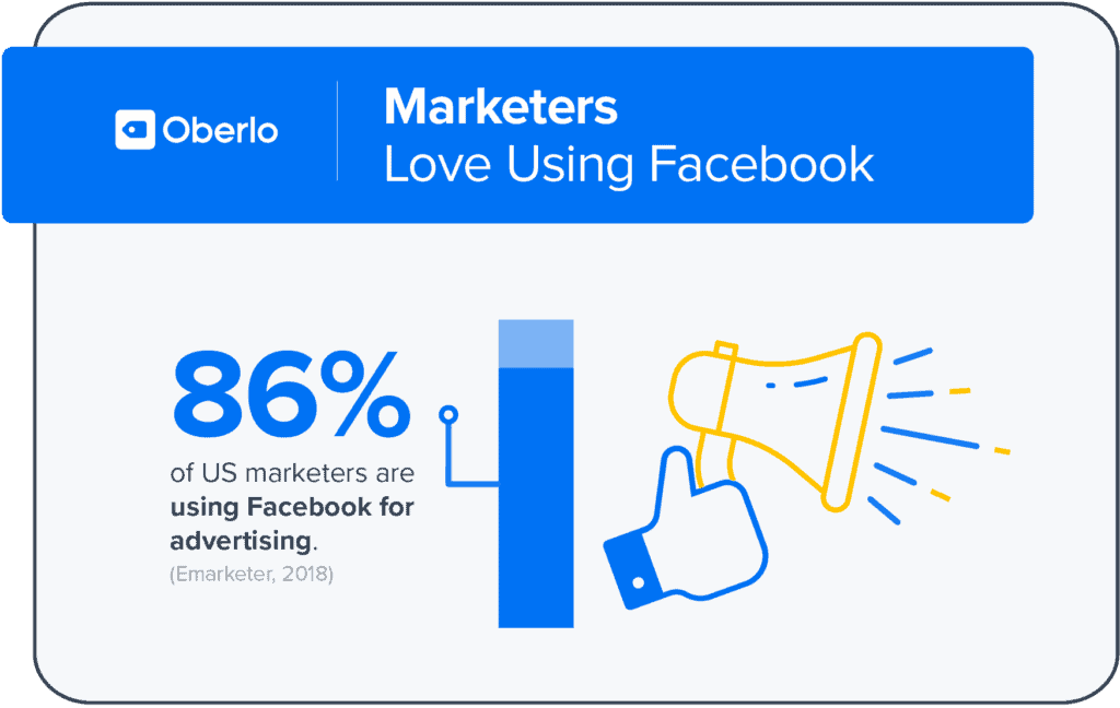 86% of marketers use Facebook advertising