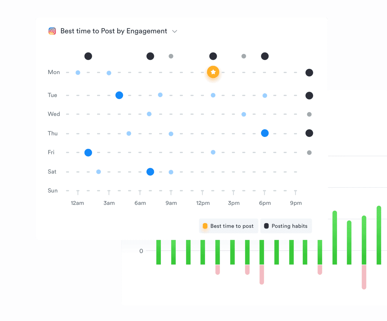 iconosquare instagram analytics performance by day and hour