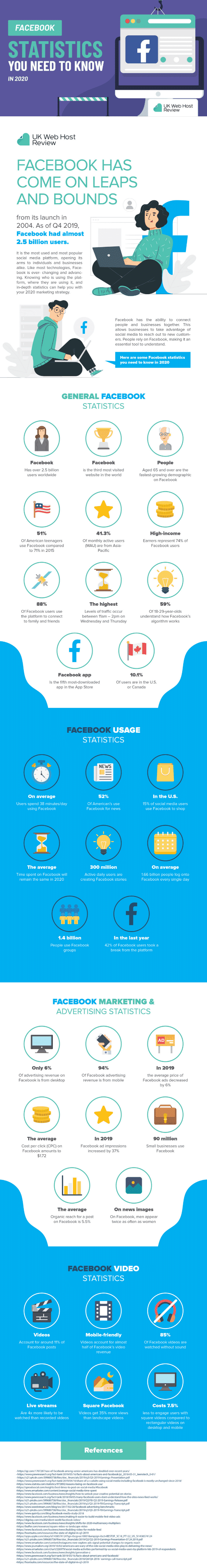 Learn more about how Facebook has grown leaps and bounds throughout the years, in this great infographic!