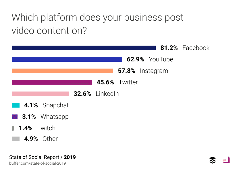 81% of businesses share video on Facebook.