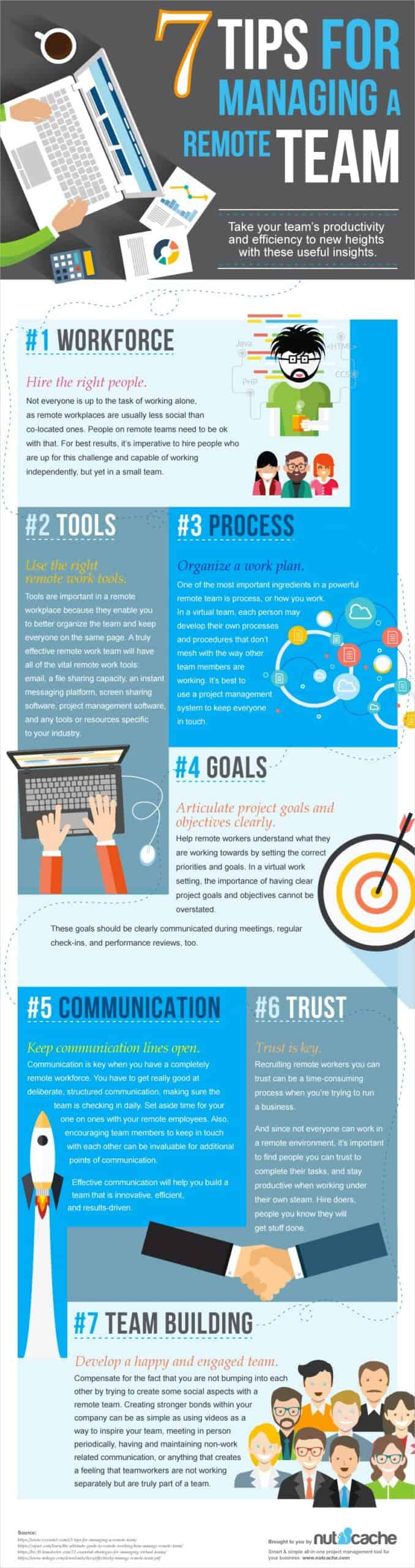 Check out these tips to manage a remote working team, in this great infographic!