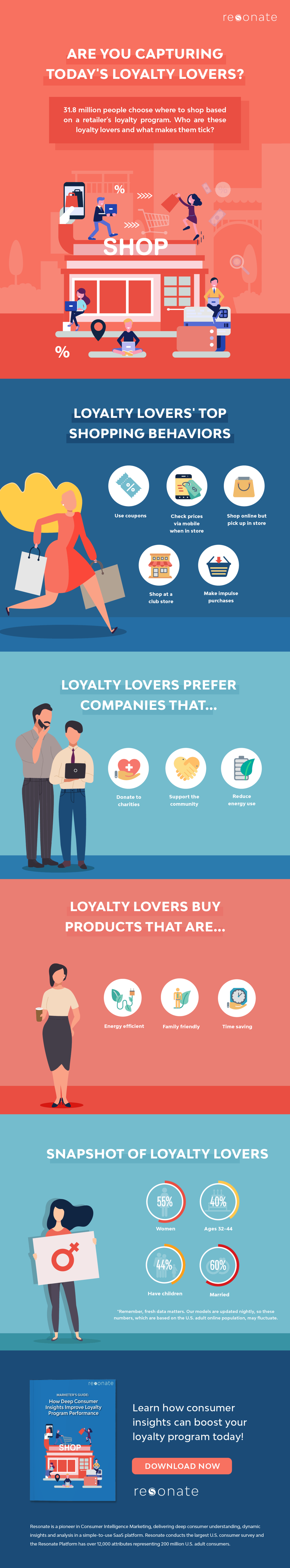 Check out this great infographic to learn 15 new facts about today's loyalty program lovers.