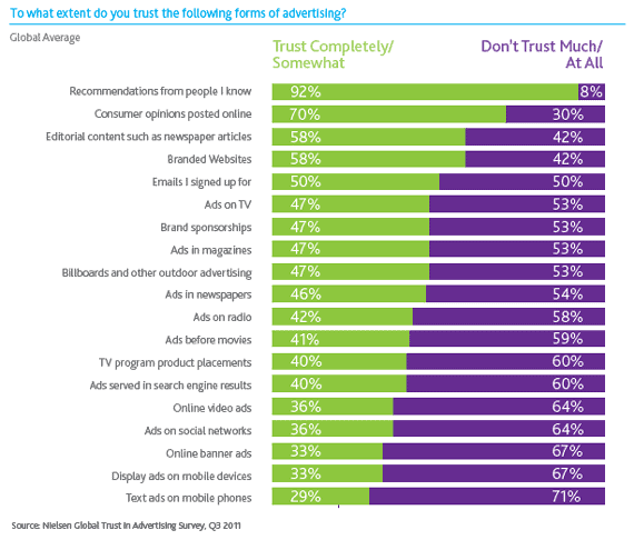 Case study stats of consumers trust recommendations