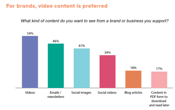 Consumers want to see more videos (preferred content statistics)