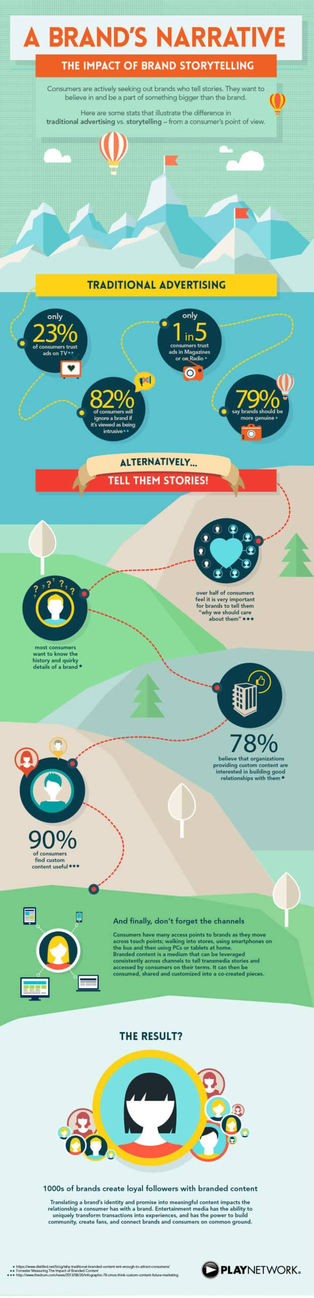 Learn more about the impact and power that storytelling has for your brand, in this awesome infographic!