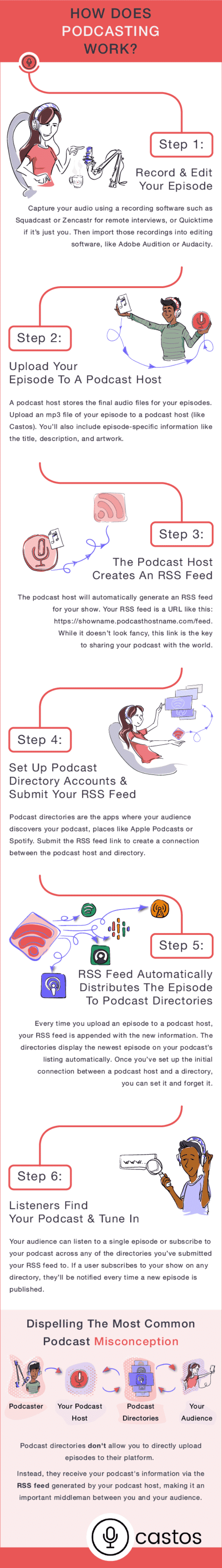 Learn more about the basics of podcasting in this great infographic!