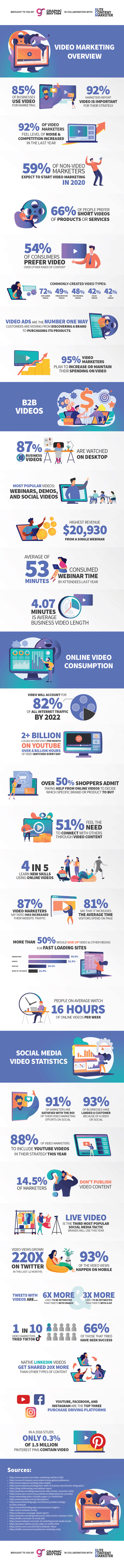 Learn about how marketers use video marketing in 2020, in this great infographic!