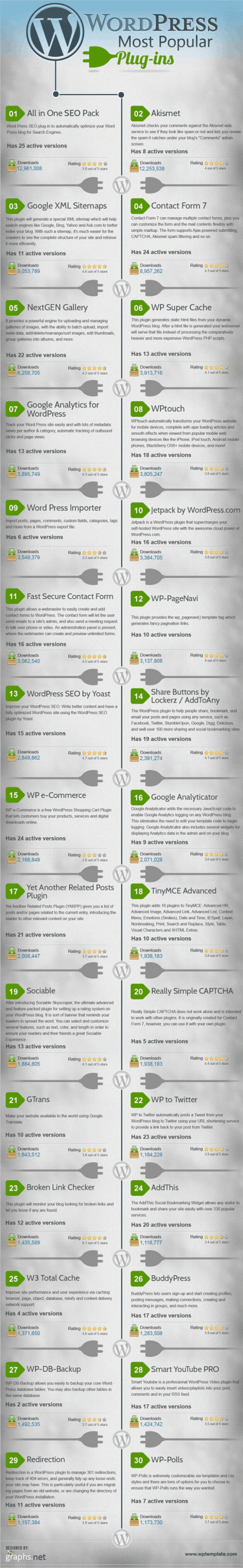 Check out these other popular WordPress plugins, in this great infographic!