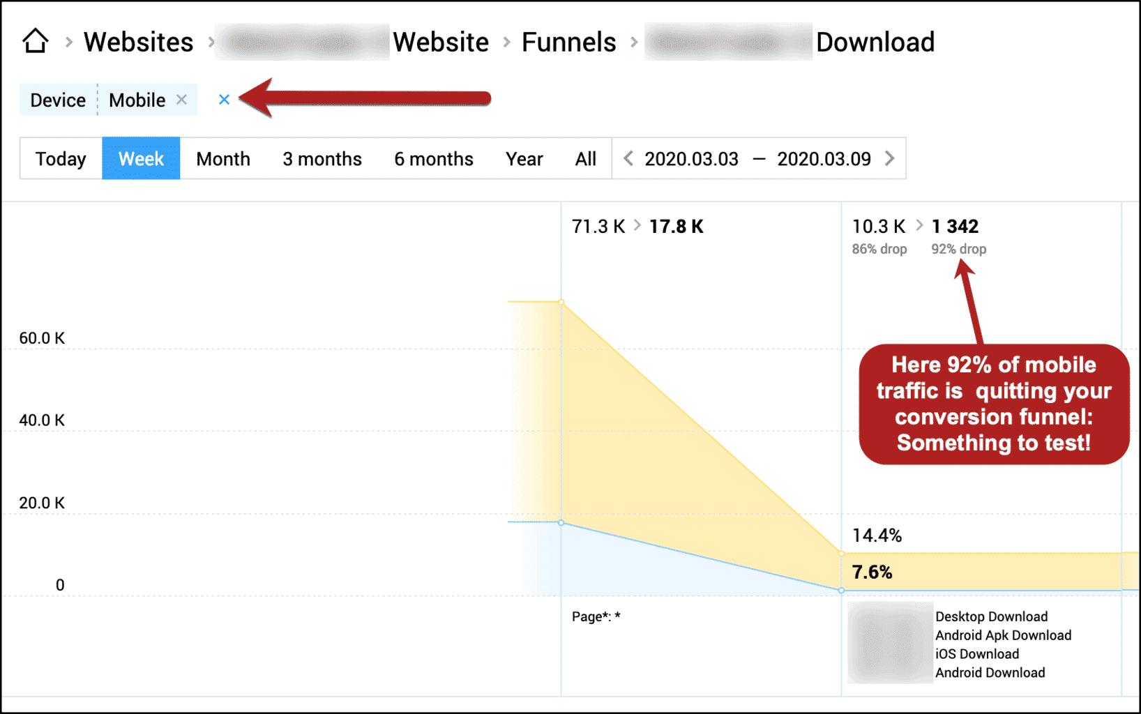 Finteza sales funnel analysis