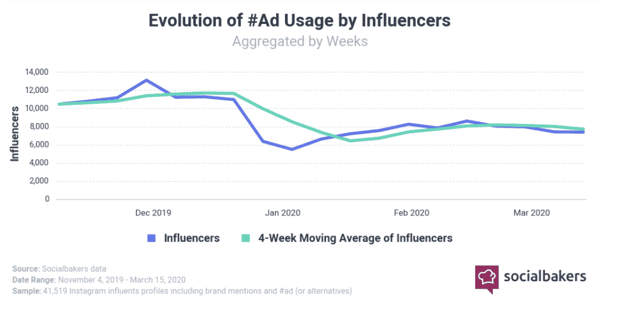 socialbakers evolution of #ad usage by instagram influencers | influencer marketing post covid-19