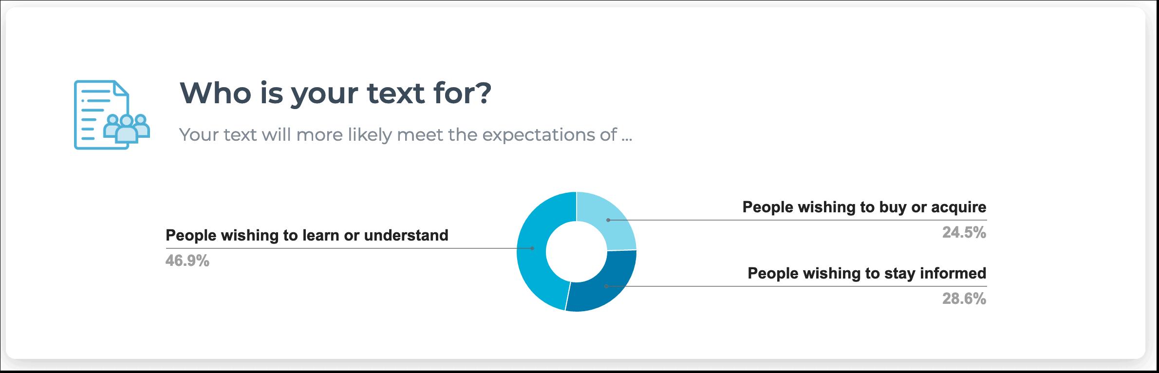 intent optimization text optimizer