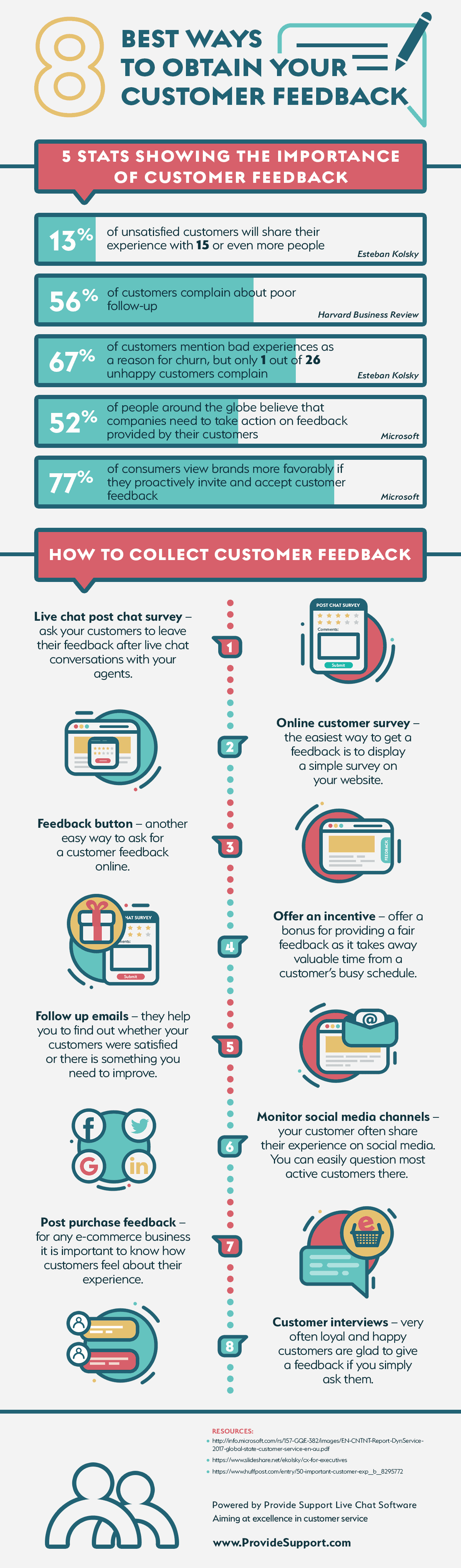 Check out these 8 effective ways to collect customer feedback, in this amazing infographic!
