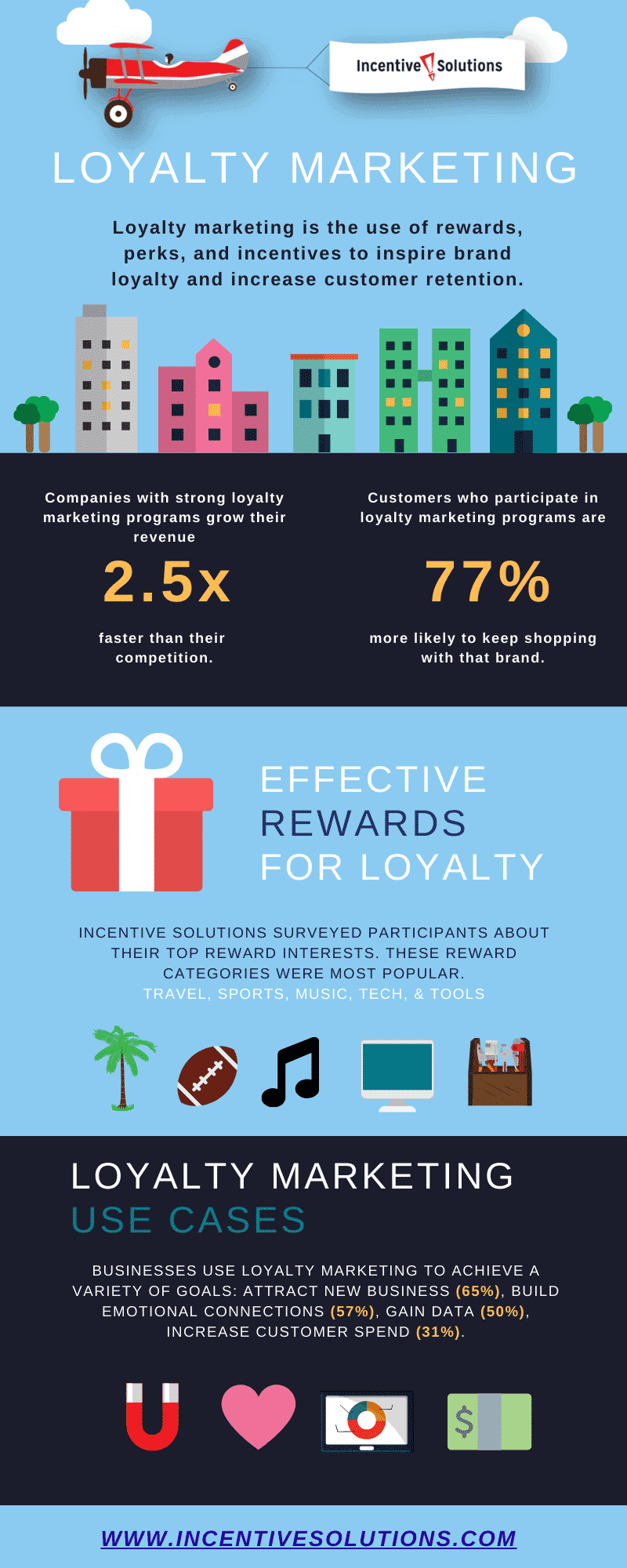 Learn more about loyalty marketing in this cool infographic!