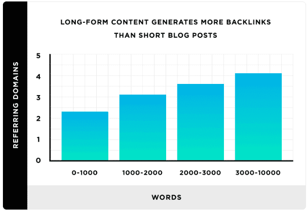 Use long-form content to growth hack your marketing effort