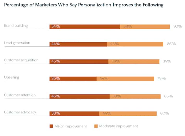 graphic from Salesforce study