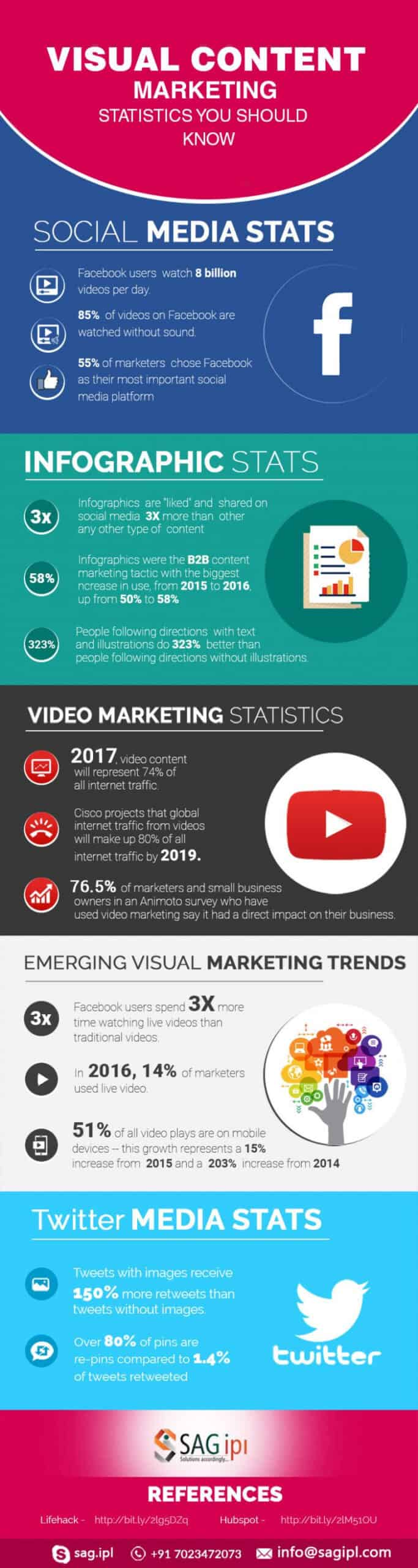 Get a deeper insight into visual content marketing in this great infographic!