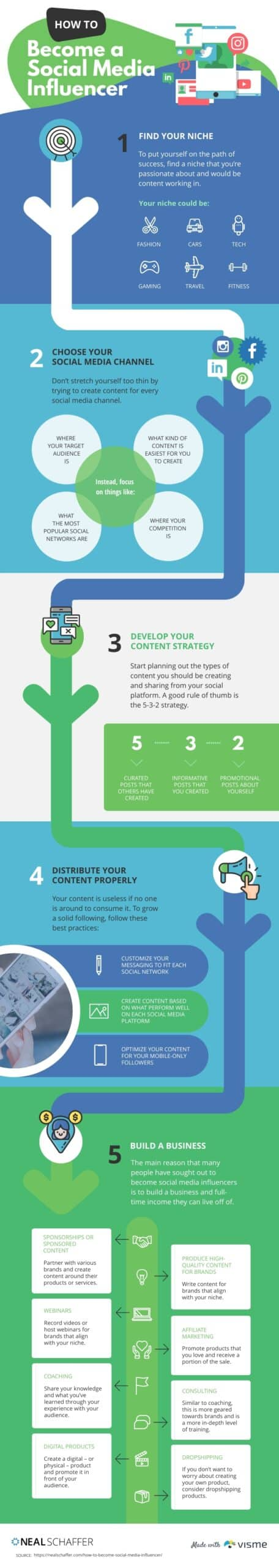 how to become a social media influencer infographic by neal schaffer made with visme