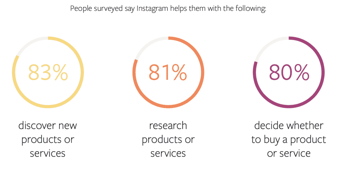 people surveyed say Instagram helps them with their shopping from sprout social