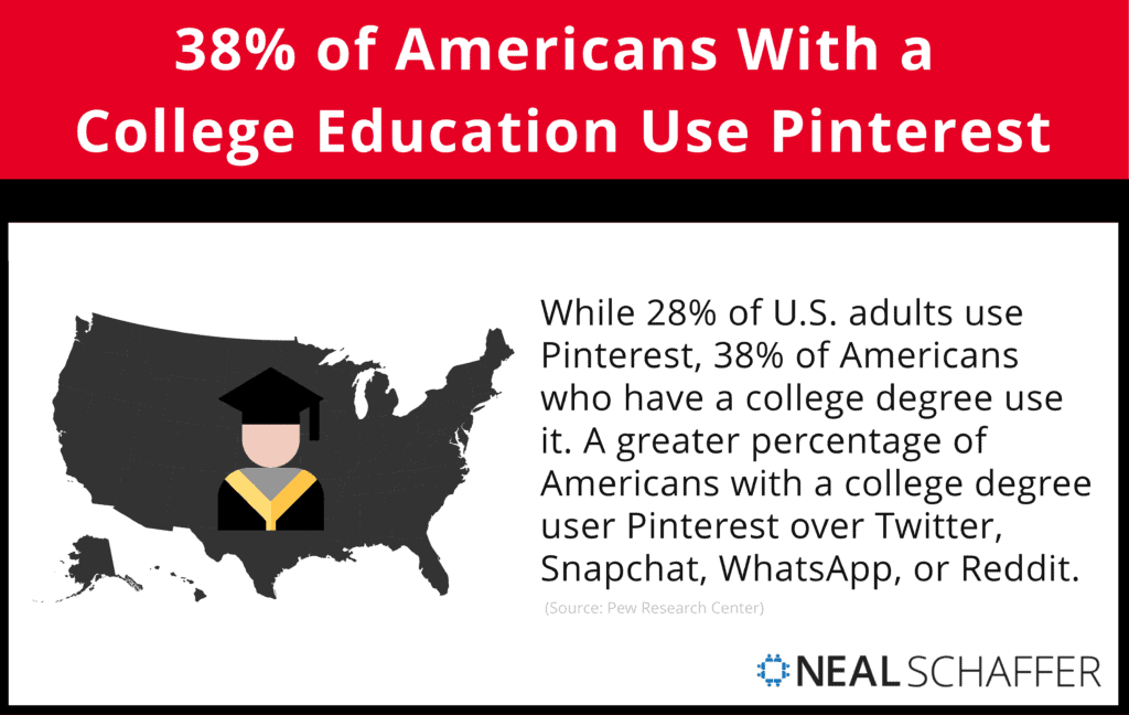 38% of Americans With a College Education Use Pinterest