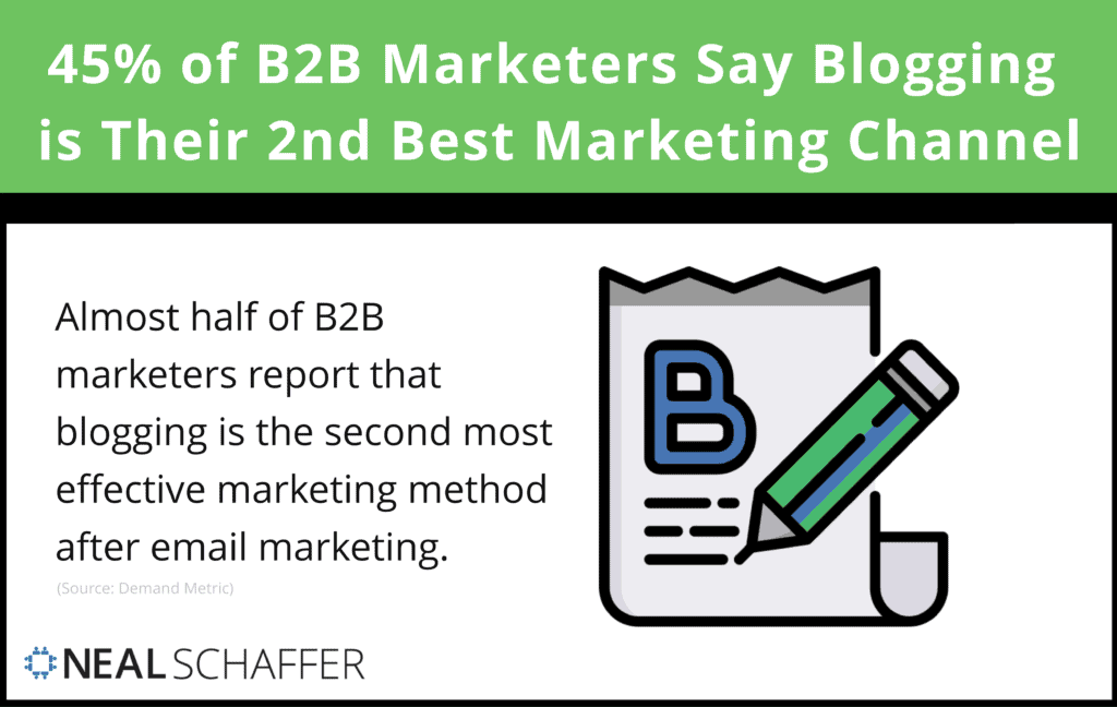 45% of B2B marketers say blogging is their second-best marketing method.