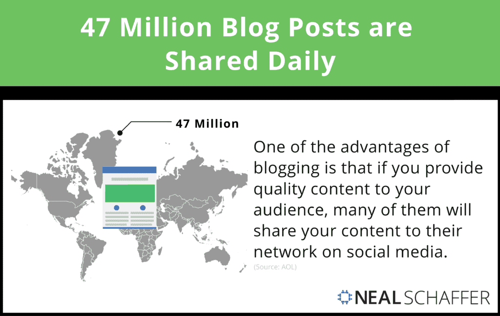 47 Million pieces of content get shared every day, according to AOL.
