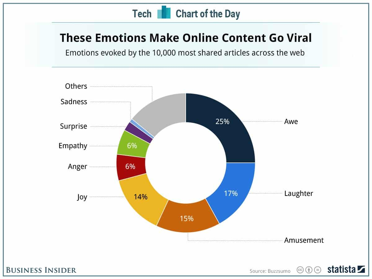 these emotions make online content go viral