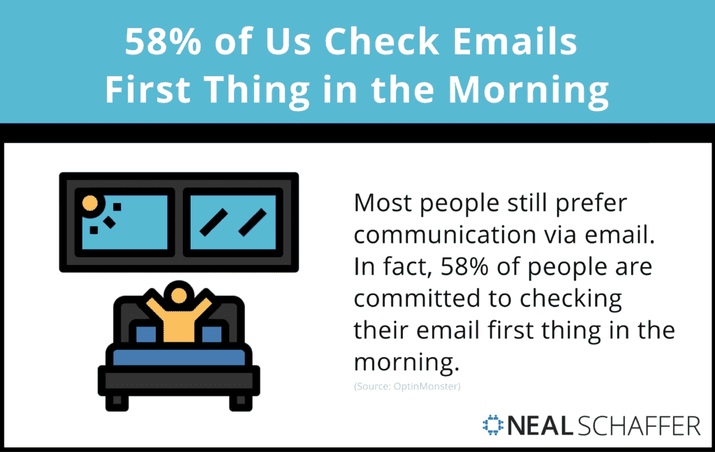 58% of us check it first thing in the morning.