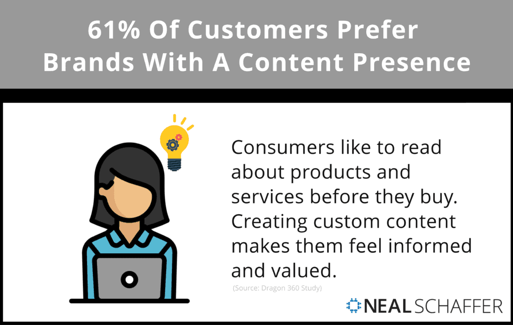 61% of customers report a preference for brands with a content presence.