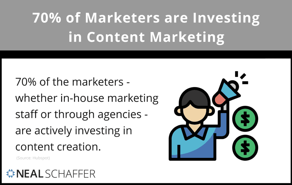 Content marketing is an area of active investment for 70% of marketers.