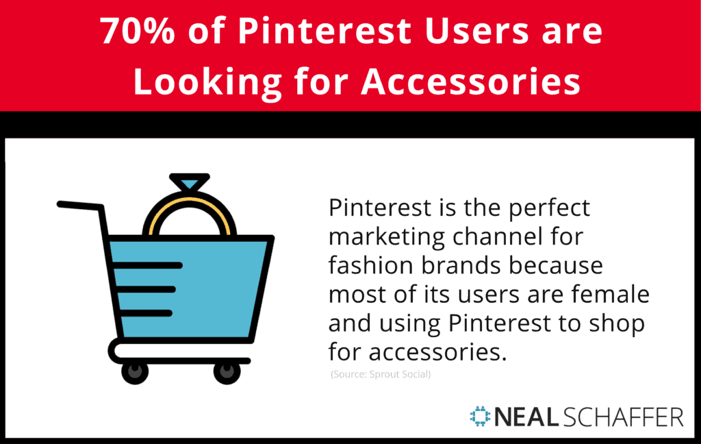70% of Pinterest users are looking for accessories.