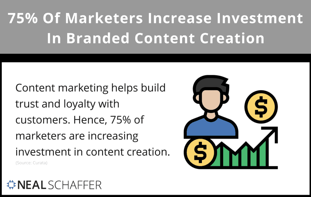 75% of marketers are increasing investment in branded content creation.