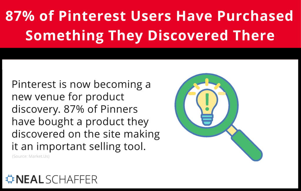87% of Pinterest Users Have Purchased Something They Discovered There