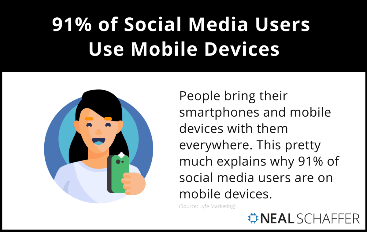 91% of Social Media Users Use Mobile Devices.