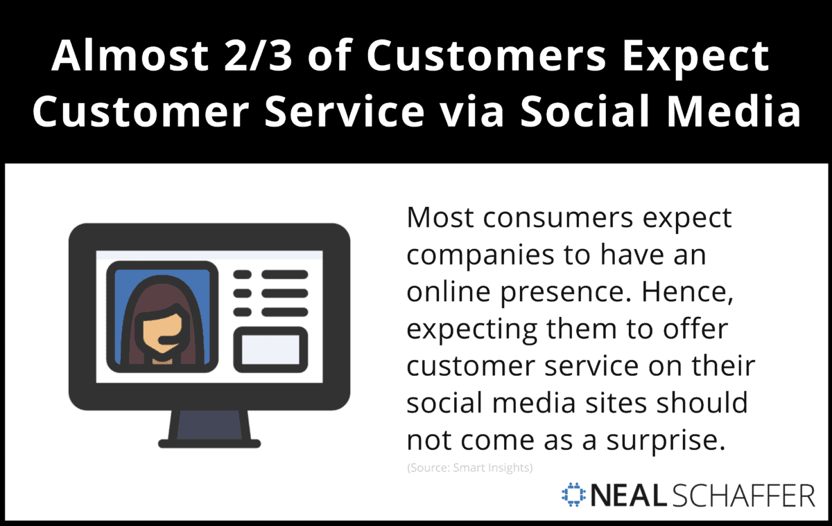 Almost 2/3 of Customers Expect Customer Service via Social Media.