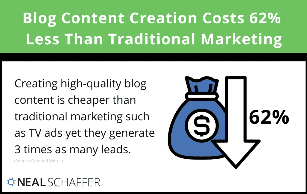 Producing content costs 62% less than traditional marketing formats, but generates 3x the leads.