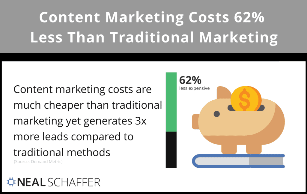 Content marketing costs 62% less than traditional outbound methods, yet it generates three times the number of leads.