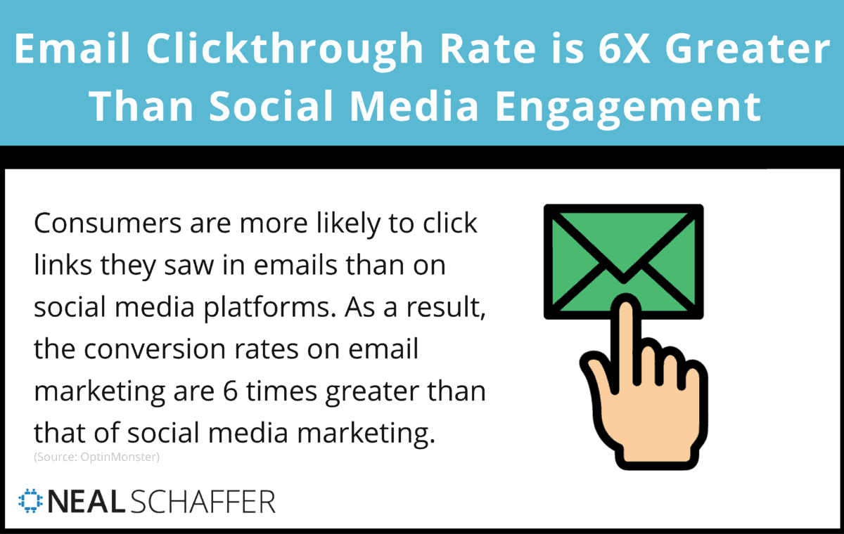 An average email clickthrough rate is 6X that of average organic social media engagement.