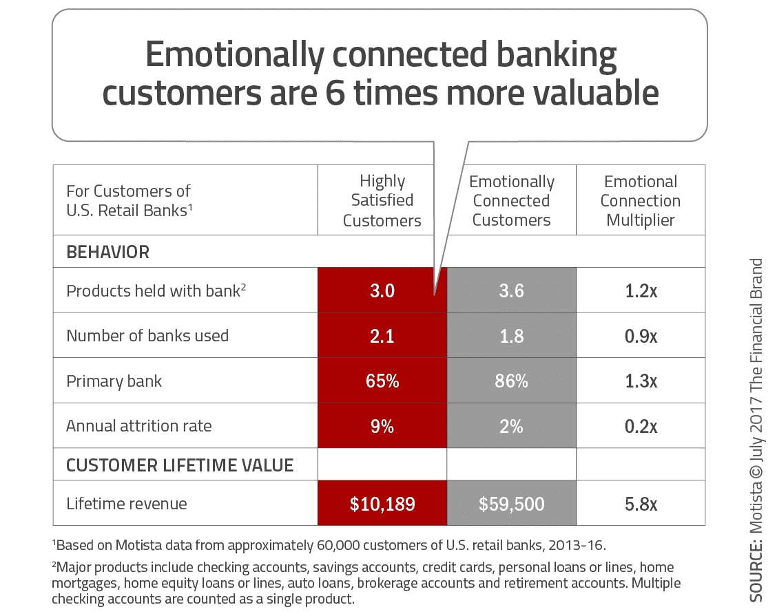 emotionally connected banking customers are 6 times more valuable