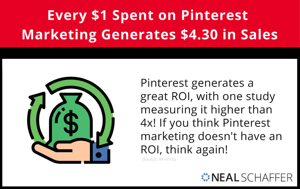 Every $1 Spent on Pinterest Marketing Generates $4.30 in Sales.