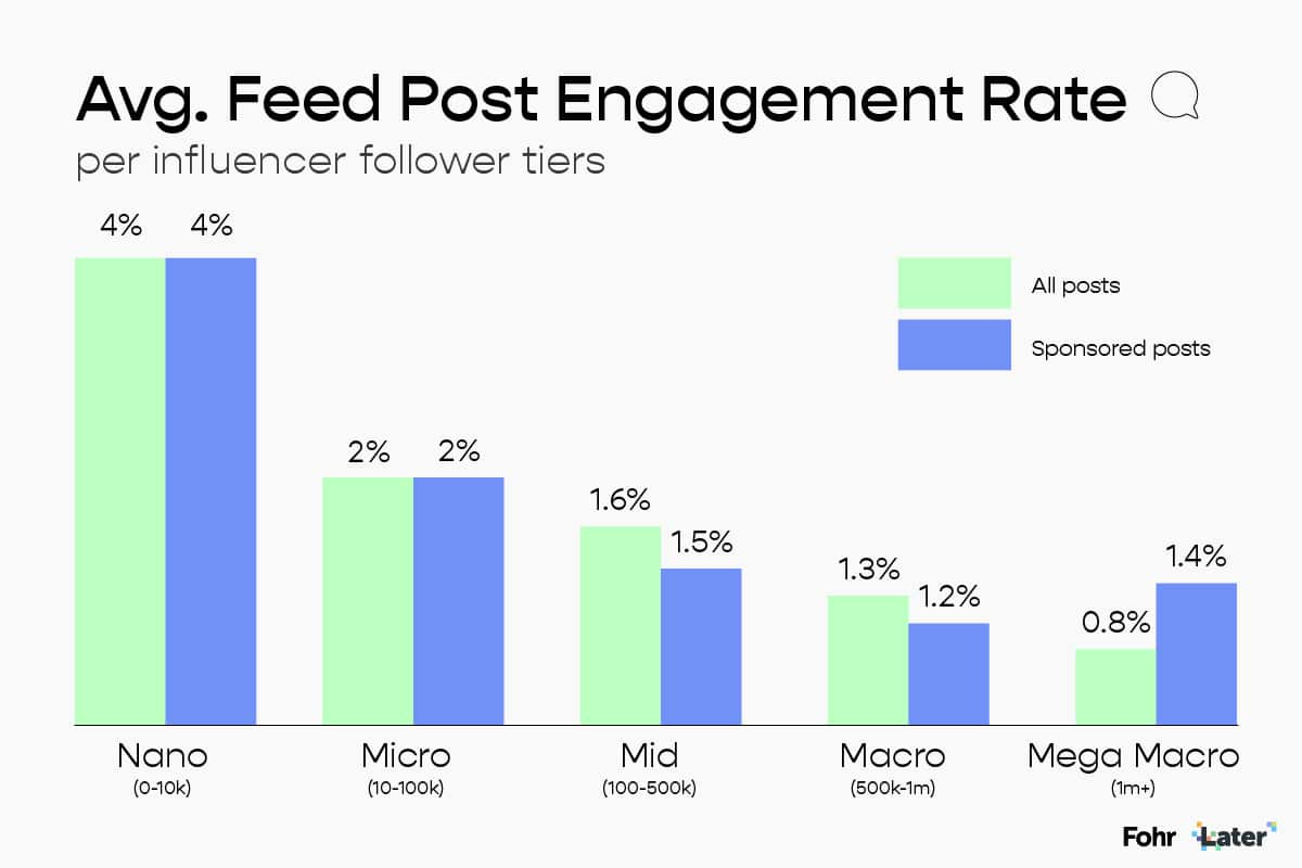 average Instagram feed post engagement rate by influencer size