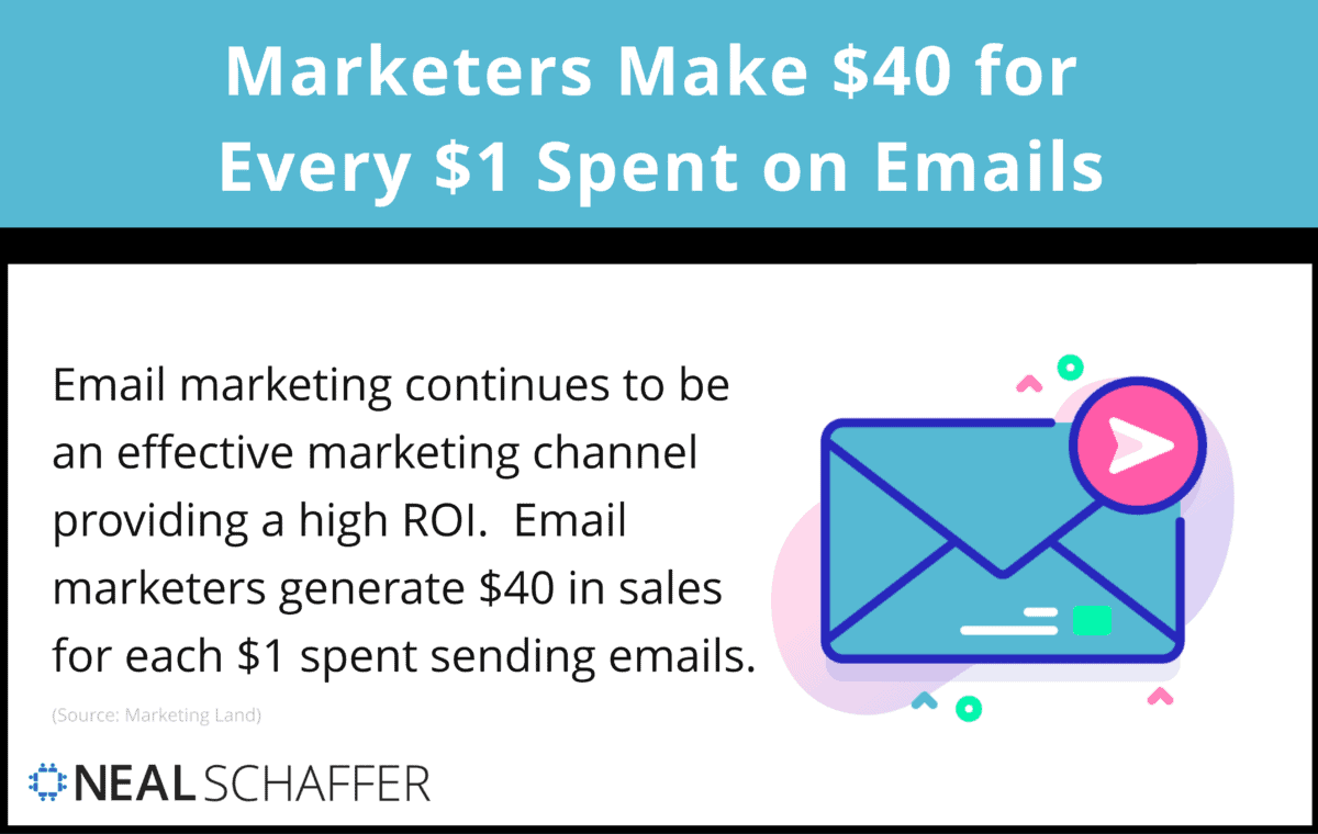 Email marketers make $40 in sales for each $1 spent sending emails.