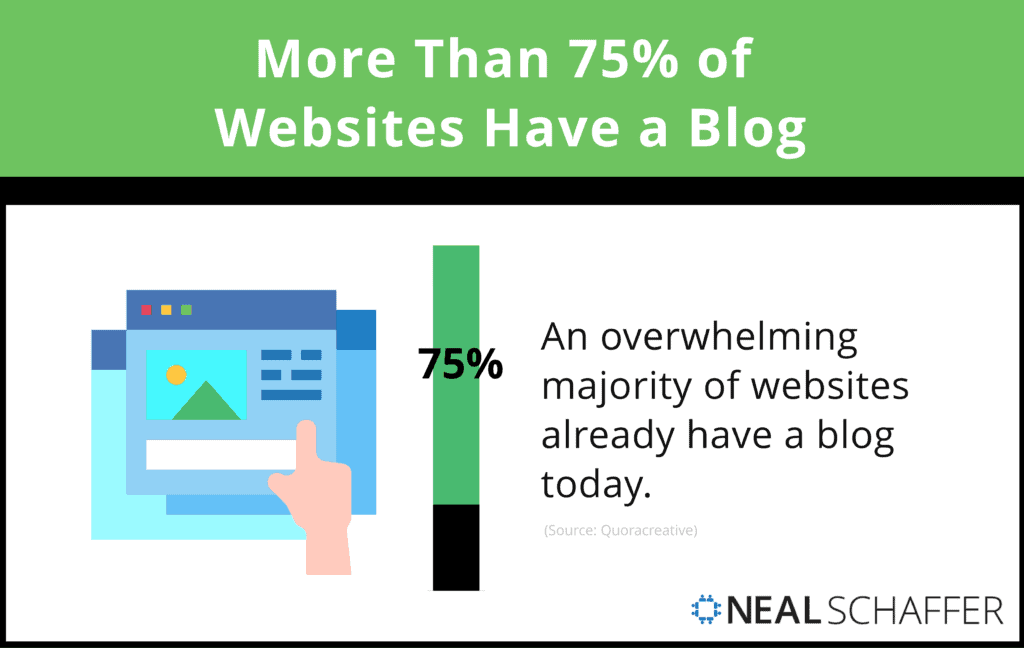At least 75% of websites include a blog.