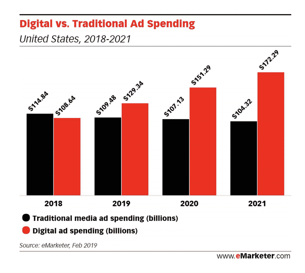 The spend on digital advertising is overtaking traditional TV ads in the U.S.