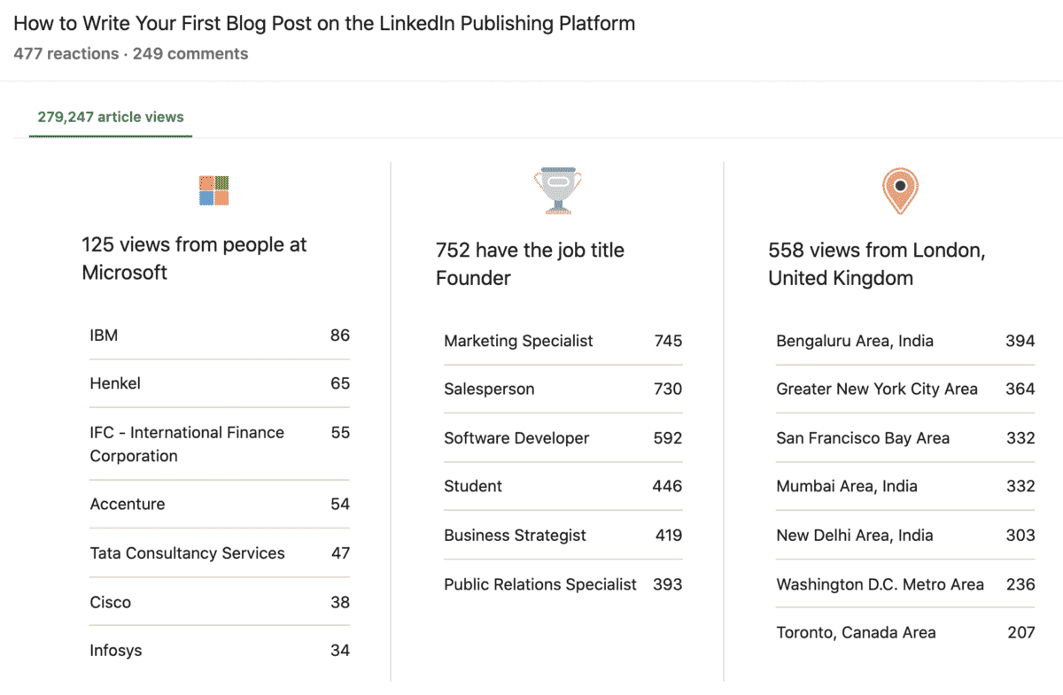 linkedin article analytics sample