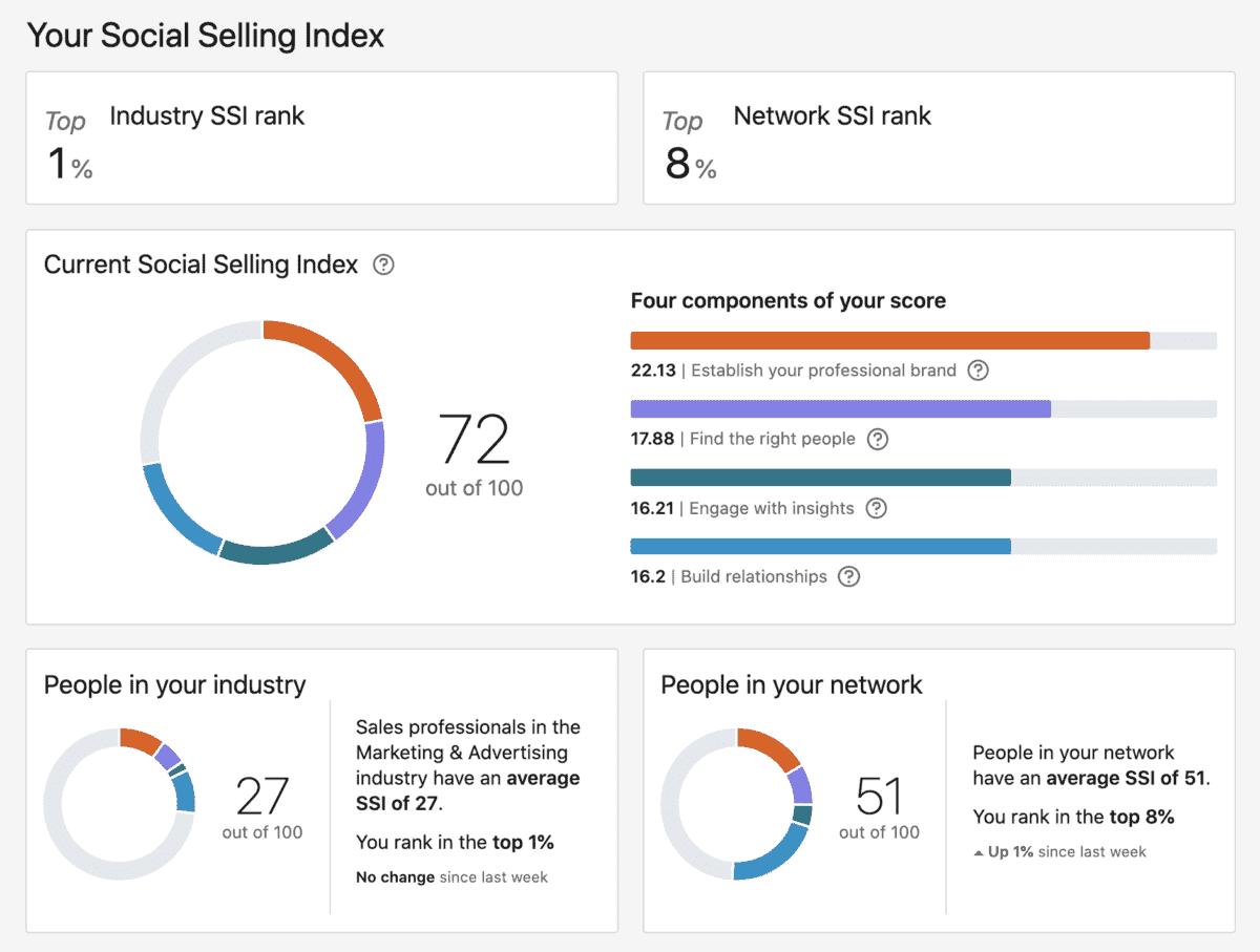 neal schaffer linkedin social selling index ssi