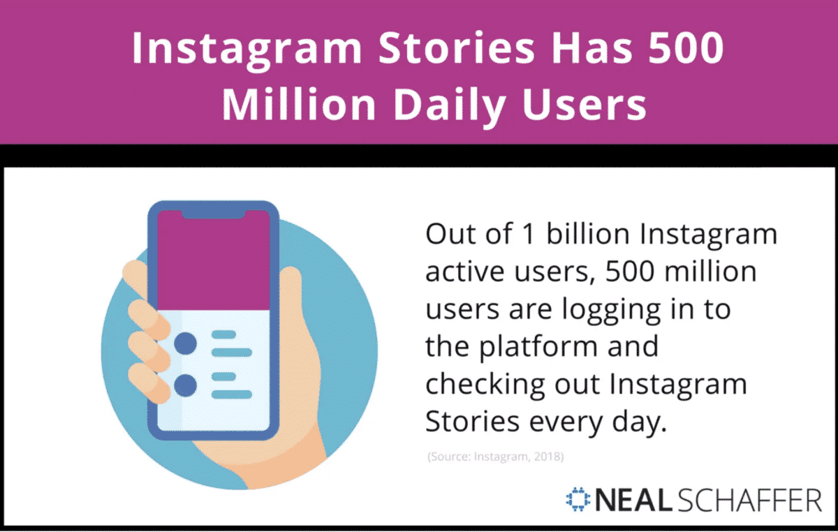 instagram stories has 500 millions daily users