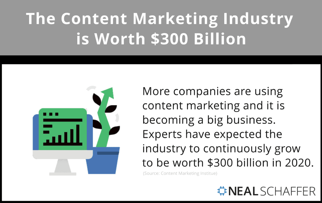 Experts have estimated that the content marketing industry will be worth $300 Billion in 2020.