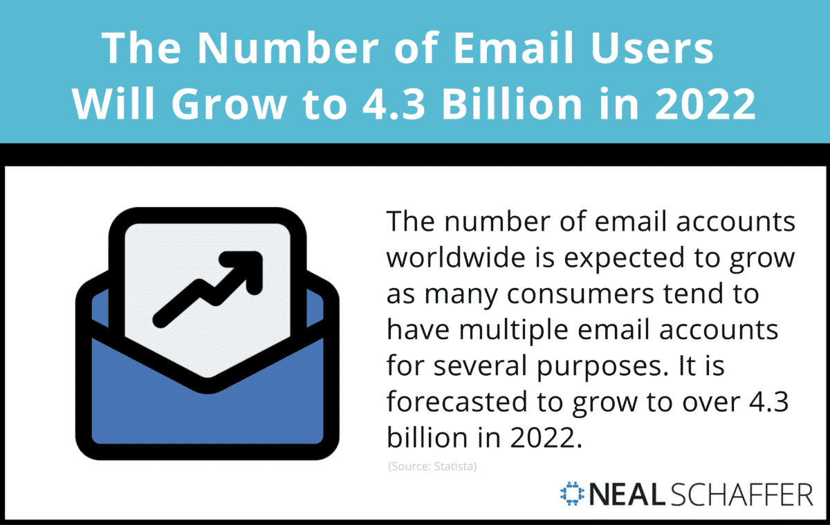 the number of email users will grow to 4.3 billion in 2022